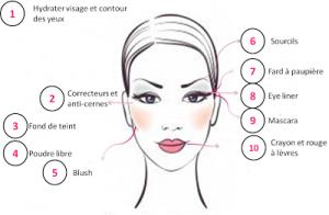 étapes d'un maquillage réussi
